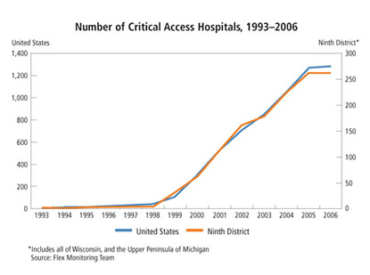 Chart: Number of Critical Access Hospitals, 1993-2006