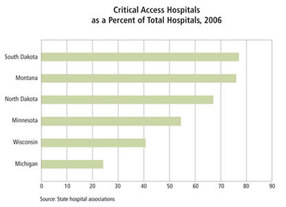 Chart: Critical Care Hospitals as a Percent of Total Hospitals, 2006