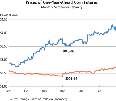 Chart: Prices of One-Year-Ahead Corn Futures