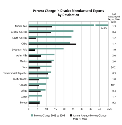 Chart: Percent Change in District Manufactured Exports by Destination