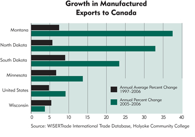 Chart: Growth in Manufactured Exports to Canada