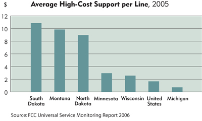 Chart: Average High-Cost Support per Line, 2005