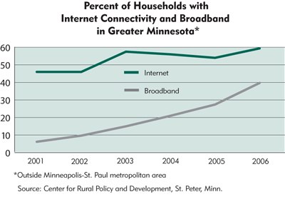 Chart: Percent of Households with Internet Connectivity and Broadband in Greater Minnesota