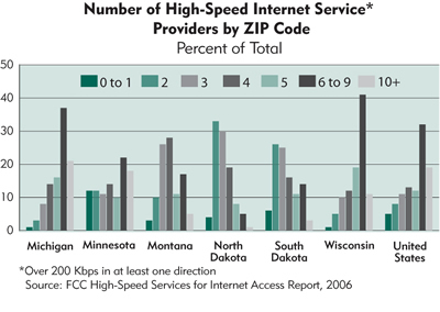 Chart: Number of High-Speed Internet Service Providers by Zip Code