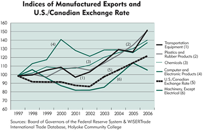 Chart: Indices of Manufactured Exports and U.S./Canadian Exchange Rate