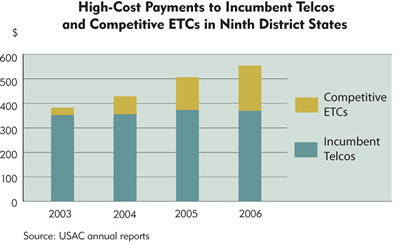 Chart: High-Cost Payments to Incumbent Telcos and Competitive ETCs in Ninth District States