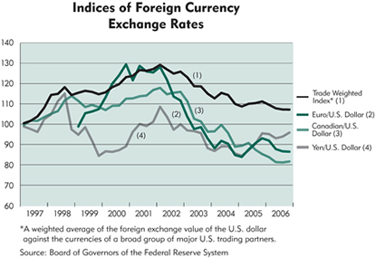 Chart: Indices of Foreign Currency Exchange Rates