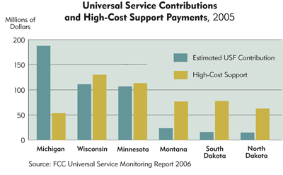 Chart: Universal Service Contributions and High-Cost Support Payments, 2005