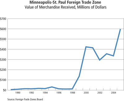 Chart: Minneapolis-St. Paul Foreign Trade Zone: Value of Merchandise Received, 1990-2004
