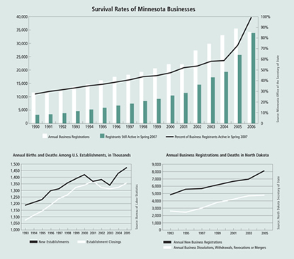 Charts: Survival Rates of Minnesota Businesses