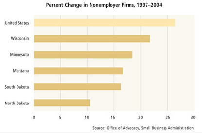 Chart: Percent Change in Nonemployer Firms, 1997-2004