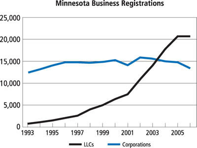 Chart: Minnesota Business Registrations, 1993-2005