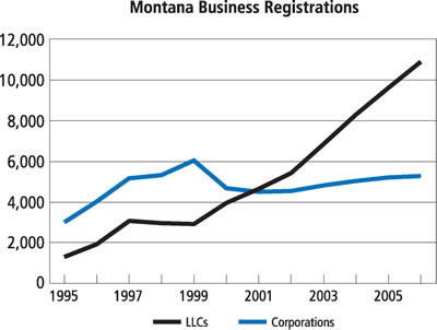 Chart: Montana Business Registrations, 1995-2005