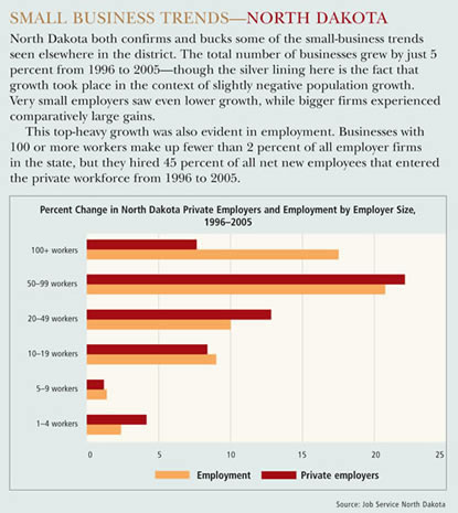 North Dakota Small Business Trends
