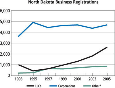 Chart: North Dakota Business Registrations, 1993-2005