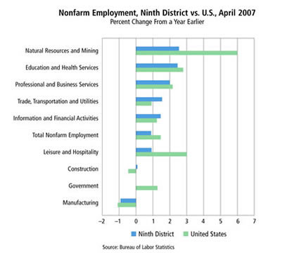 Chart: Nonfarm Employment, Ninth District vs. U.S., April 2007