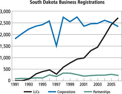 Chart: South Dakota Business Registrations, 1991-2005