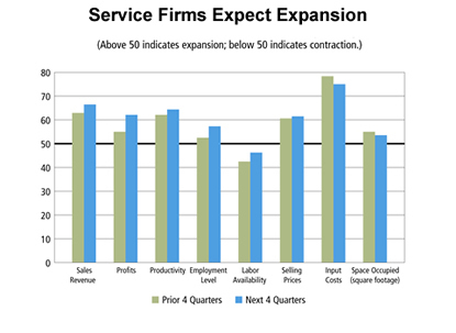 Chart: Service Firms Expect Expansion