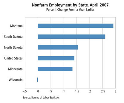 Chart: Nonfarm Employment by State, April 2007