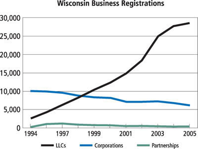 Chart: Wisconsin Business Registrations, 1994-2005