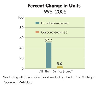 Chart: Percent Change in Units, 1996-2006