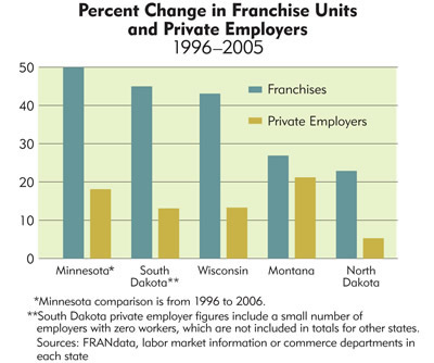 Chart: Percent Change in Franchise Units and Private Employers, 1996-2005