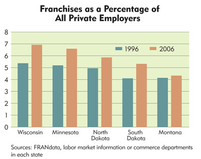Chart: Franchises as a Percentage of All Private Employers, 1996-2006