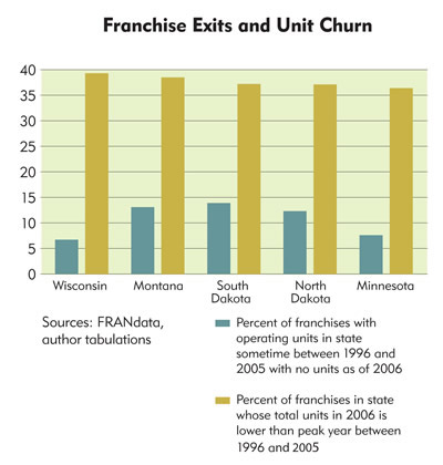 Chart: Franchise Exits and Unit Churn