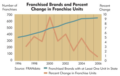 Chart: Minnesota Franchised Brands and Percent Change in Franchise Units