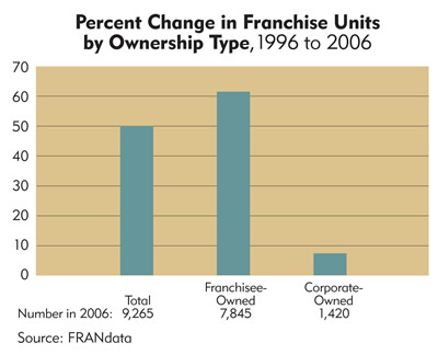 Chart: Minnesota Percent Change in Franchise Units by Ownership Type, 1996 to 2006