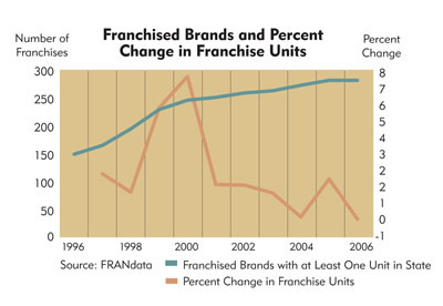 Chart: Montana Franchised Brands and Percent Change in Franchise Units