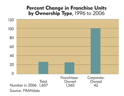Chart: Montana Percent Change in Franchise Units by Ownership Type, 1996 to 2006