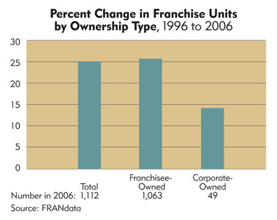 Chart: North Dakota Percent Change in Franchise Units by Ownership Type, 1996 to 2006