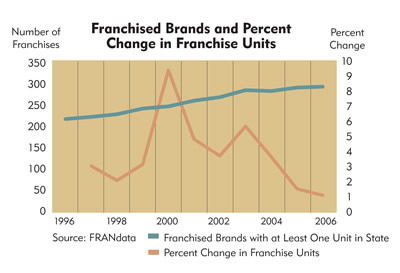 Chart: South Dakota Franchised Brands and Percent Change in Franchise Units