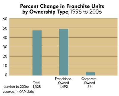 Chart: South Dakota Percent Change in Franchise Units by Ownership Type, 1996 to 2006