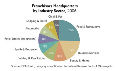 Chart: Franchisors Headquarters by Industry Sector, 2006