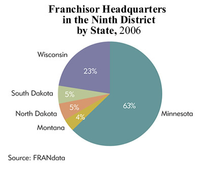 Chart: Franchisor Headquarters in the Ninth District by State, 2006