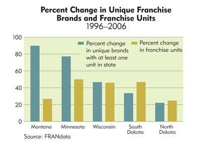 Chart: Percent Change in Unique Franchise Brands and Franchise Units, 1996-2006