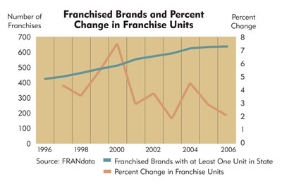 Chart: Wisconsin Franchised Brands and Percent Change in Franchise Units