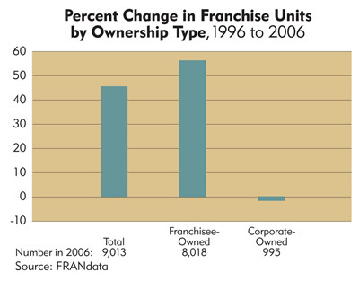 Chart: Wisconsin  Percent Change in Franchise Units by Ownership Type, 1996 to 2006