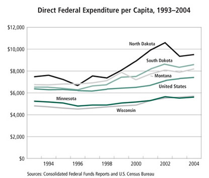 Chart: Direct Federal Expenditures per Capita, 1993-2004