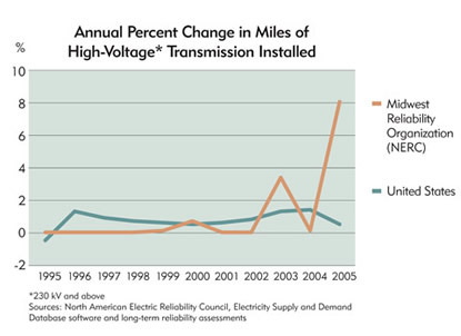 Chart: Annual Percent Change in Miles of High-Voltage Transmission Installed
