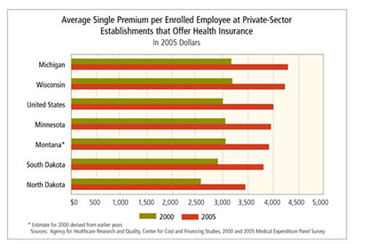 Chart: Average Single Premium per Enrolled Employee at  Private-Sector Establishments that Offer Health Insurance, in 2005 dollars
