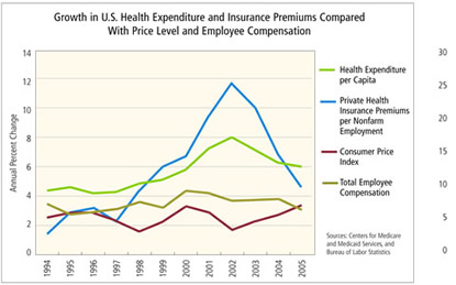 Chart: Growth in U.S. Health Expenditure and Insurance Premiums Compared With Price Leve and Employee Compensation