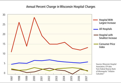 Chart: Annual Percent Change in Wisconsin Hospital Charges