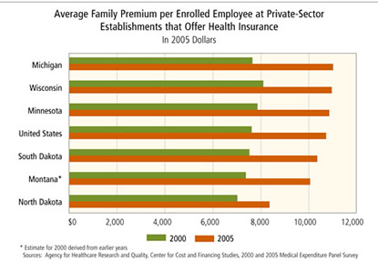 Chart: Average Family Premium per Enrolled Employee at Private-Sector Establishments that Offer Health Insurance, in 2005 dollars