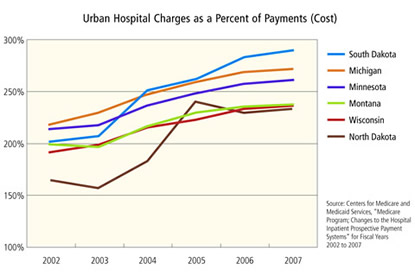 Chart: Urban Hospital Charges as a Percent of Payments (Cost)