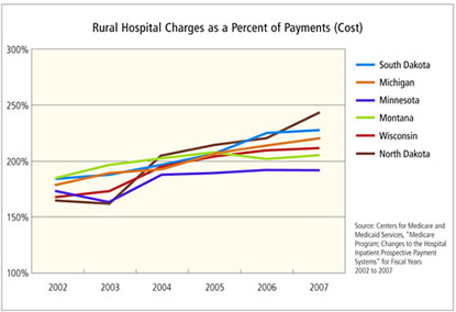 Chart: Rural Hospital Charges as a Percent of Payments (Cost)