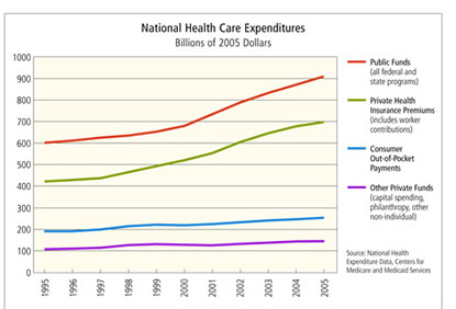 Chart: National Health Care Expenditures, Billions of 2005 Dollars