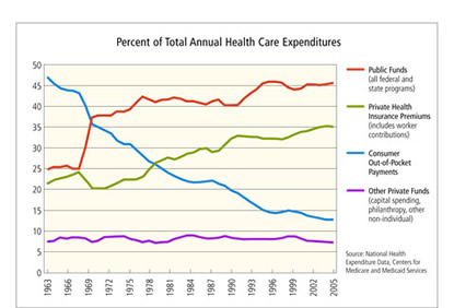 Chart: Percent of Total Annual Health Care Expenditures